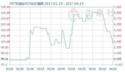 4月19日PET与涤纶FDY 比价指数图