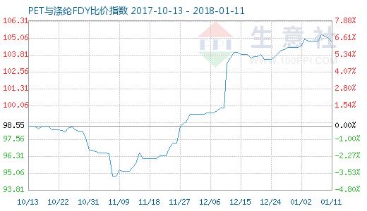1月11日PET与涤纶FDY 比价指数图
