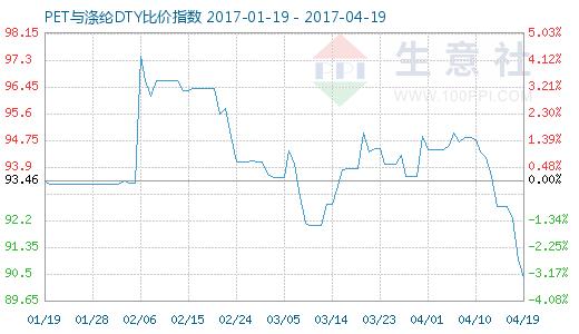 4月19日PET与涤纶DTY比价指数图