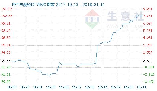 1月11日PET与涤纶DTY比价指数图