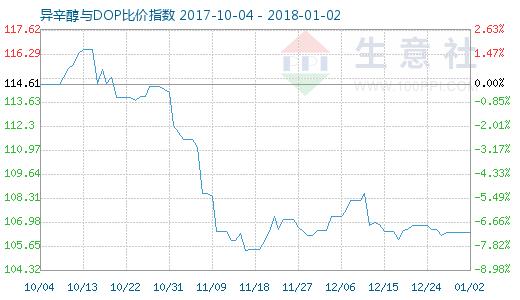 1月2日异辛醇与DOP比价指数图