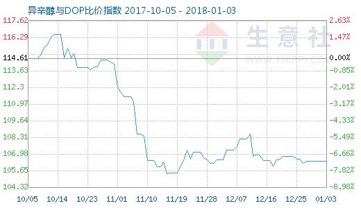 1月3日异辛醇与DOP比价指数图