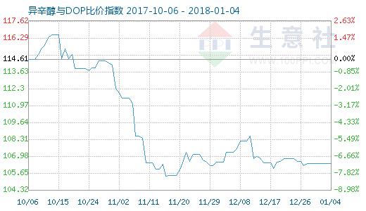 1月4日异辛醇与DOP比价指数图