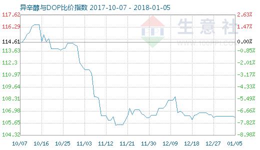 1月5日异辛醇与DOP比价指数图