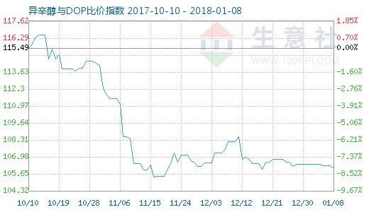 1月8日异辛醇与DOP比价指数图