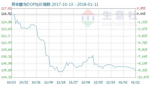 1月11日异辛醇与DOP比价指数图