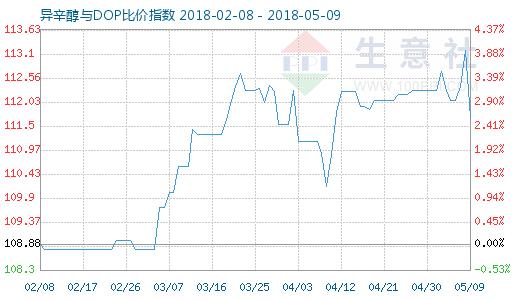 5月9日异辛醇与DOP比价指数图