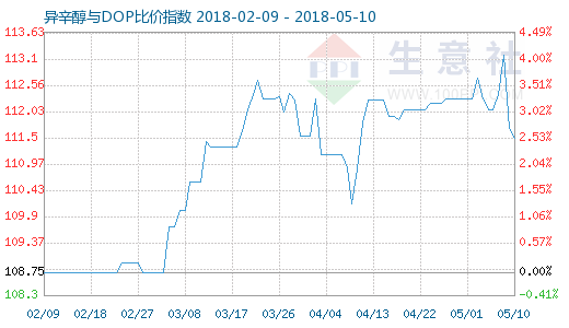 5月10日异辛醇与DOP比价指数图