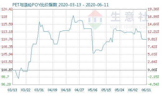 【现货资讯】6月11日PET与涤纶POY比价指数为110.84