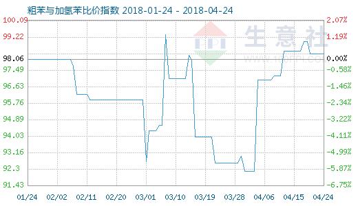 4月24日粗苯与加氢苯比价指数图
