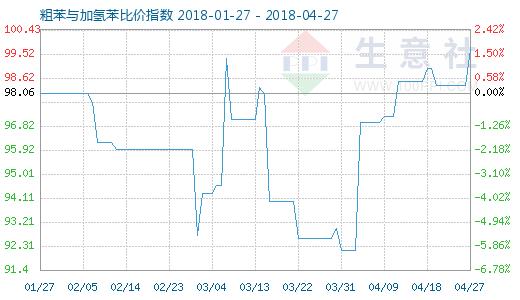 4月27日粗苯与加氢苯比价指数图