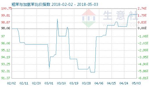5月3日粗苯与加氢苯比价指数图