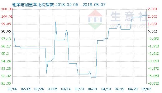 5月7日粗苯与加氢苯比价指数图