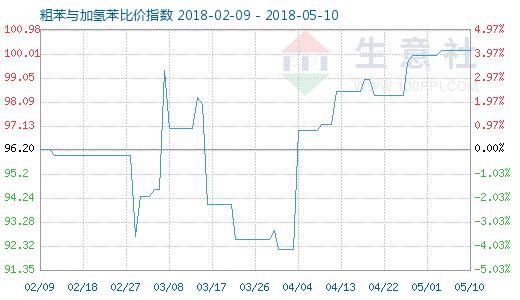 5月10日粗苯与加氢苯比价指数图