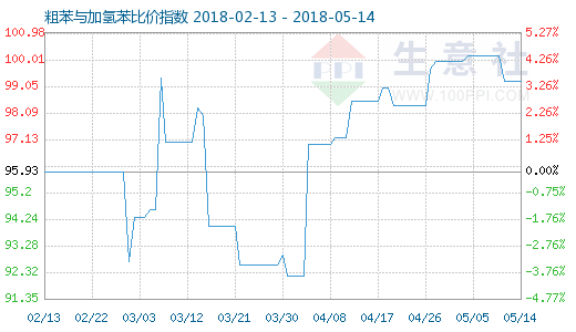 5月14日粗苯与加氢苯比价指数图