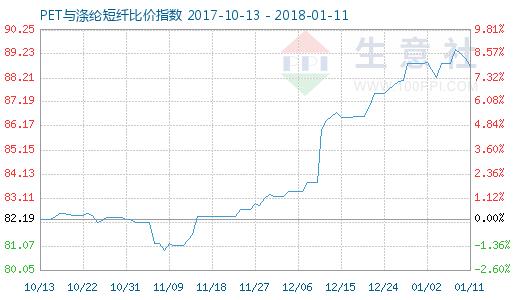 1月11日PET与涤纶短纤比价指数图