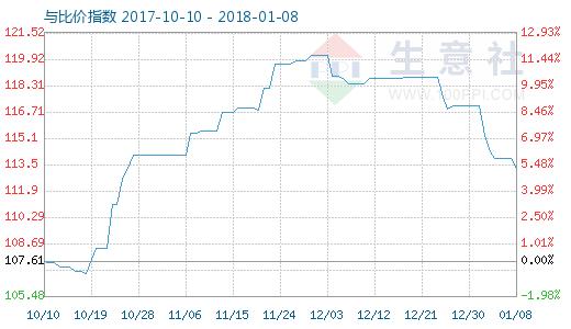 1月8日木浆与粘胶短纤比价指数图