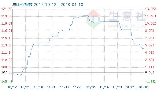 1月10日木浆与粘胶短纤比价指数图