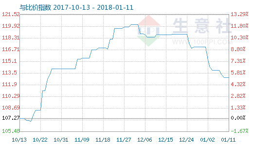 1月11日木浆与粘胶短纤比价指数图