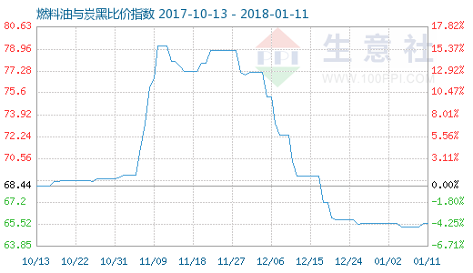 1月11日燃料油与炭黑比价指数图