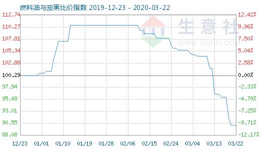 3月22日燃料油与炭黑比价指数为9