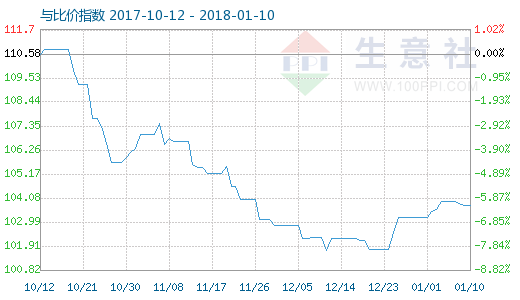 1月10日粘胶短纤与人棉纱比价指数图
