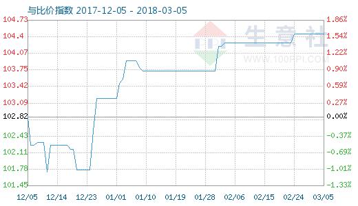 3月5日粘胶短纤与人棉纱比价指数图