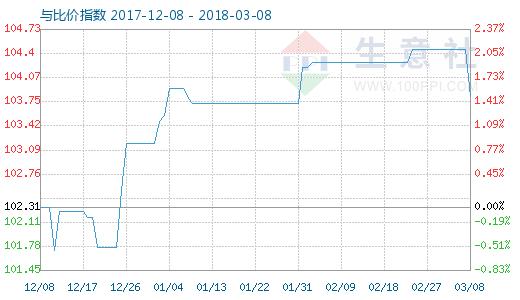 3月8日粘胶短纤与人棉纱比价指数图