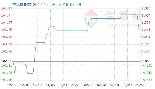 3月9日粘胶短纤与人棉纱比价指数图