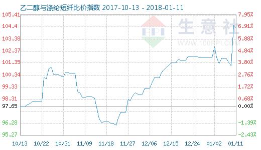 1月11日乙二醇与涤纶短纤比价指数图