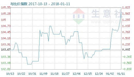 1月11日涤纶短纤与涤纶纱比价指数图