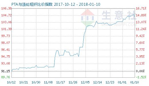 1月10日PTA与涤纶短纤比价指数图
