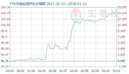 1月11日PTA与涤纶短纤比价指数图