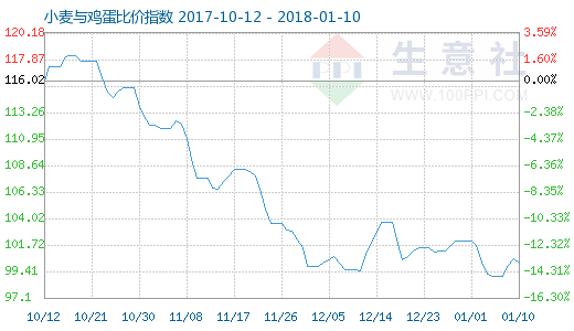 1月10日小麦与鸡蛋比价指数图