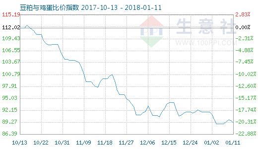 1月11日豆粕与鸡蛋比价指数图