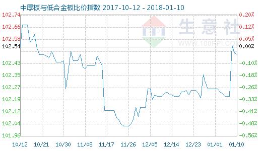 1月10日中厚板与低合金板比价指数图