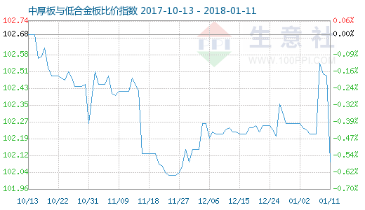 1月11日中厚板与低合金板比价指数图