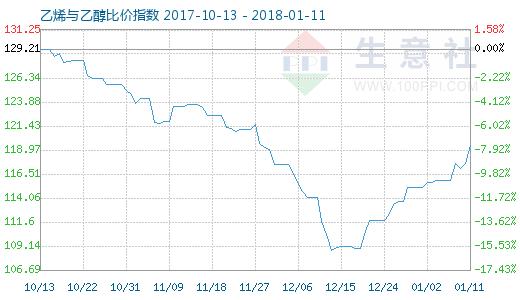 1月11日乙烯与乙醇比价指数图