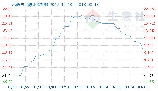 3月13日乙烯与乙醇比价指数图