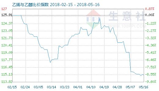 5月16日乙烯与乙醇比价指数图