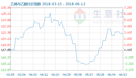 6月13日乙烯与乙醇比价指数图