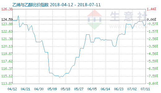 7月11日乙烯与乙醇比价指数图