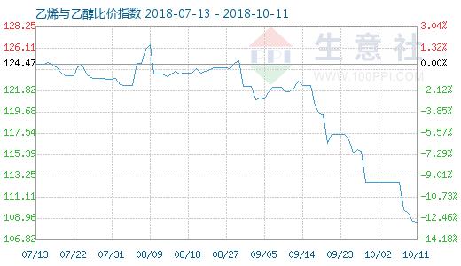 10月11日乙烯与乙醇比价指数图