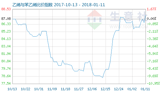 1月11日乙烯与苯乙烯比价指数图