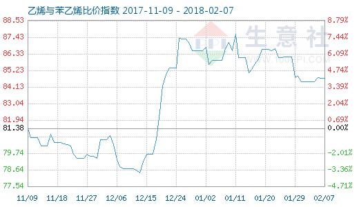 2月7日乙烯与苯乙烯比价指数图