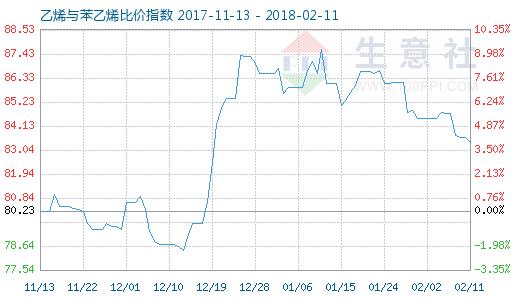 2月11日乙烯与苯乙烯比价指数图