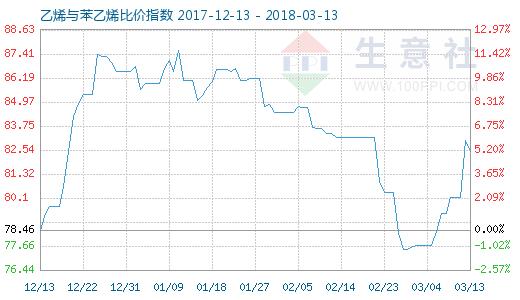 3月13日乙烯与苯乙烯比价指数图