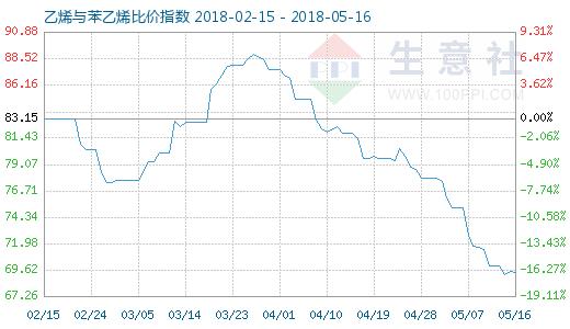 5月16日乙烯与苯乙烯比价指数图