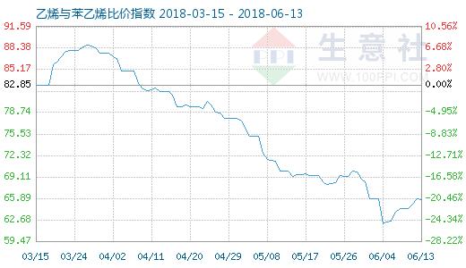 6月13日乙烯与苯乙烯比价指数图