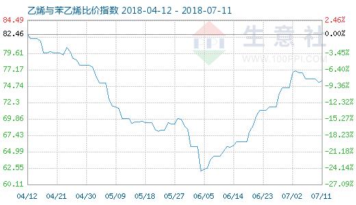 7月11日乙烯与苯乙烯比价指数图